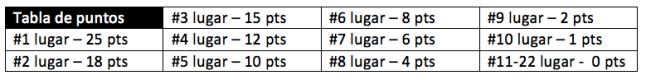 tabla de puntos x posicion.png